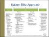 Kaizen Event Overview