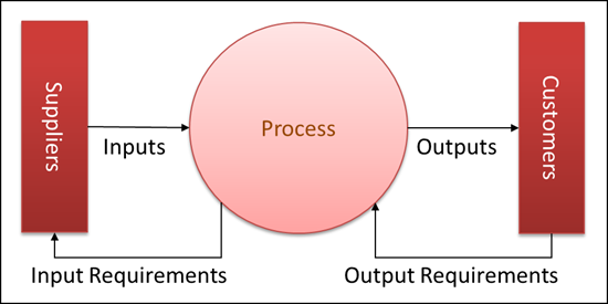 SIPOC: Supplier, Input, Process, Output, Customer