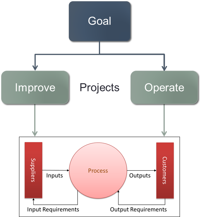 Deconstructing Goals to Projects to Processes