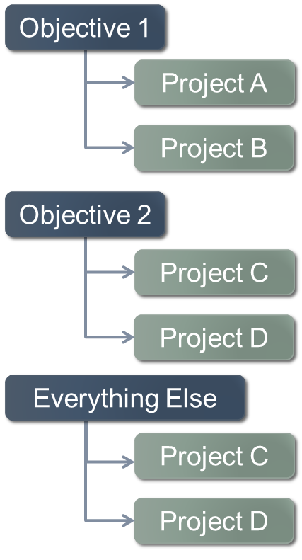 Objective to Projects